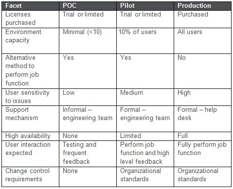 POC-Pilot-Project