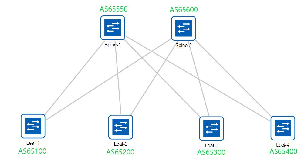 BGP Topology